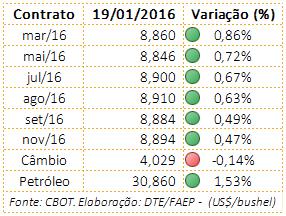 tabela_commodities_19012016