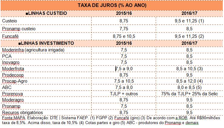 Tabela 1 PAP