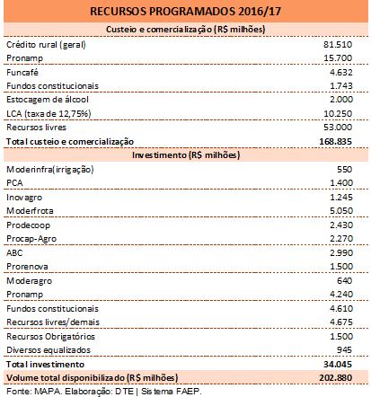 Tabela 2 PAP